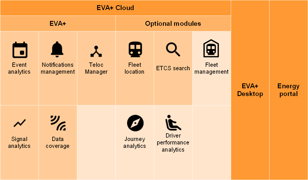 EVA+ Rail Data Management
